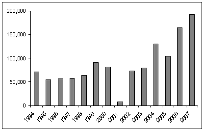 poppy cultivation 1994 - 2007